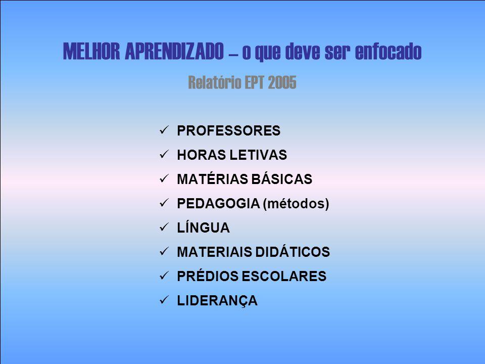  PROFESSORES  HORAS LETIVAS  MATÉRIAS BÁSICAS  PEDAGOGIA (métodos)  LÍNGUA  MATERIAIS DIDÁTICOS  PRÉDIOS ESCOLARES  LIDERANÇA MELHOR APRENDIZA