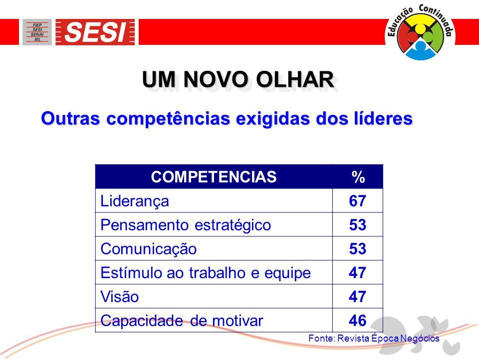 Outras competências exigidas dos líderes UM NOVO OLHAR COMPETENCIAS% Liderança67 Pensamento estratégico53 Comunicação53 Estímulo ao trabalho e equipe4