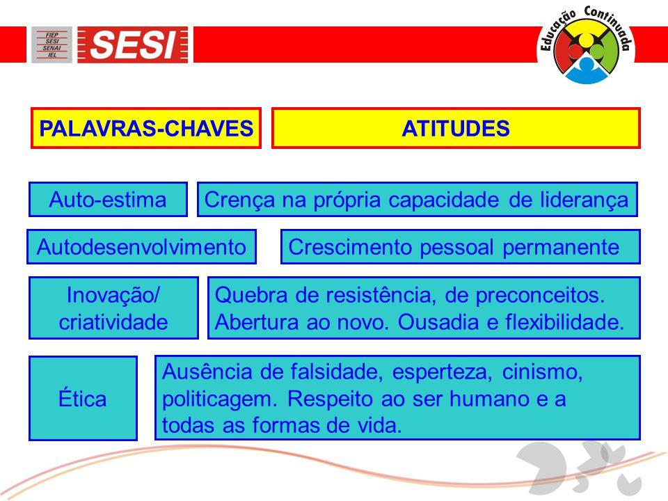 ATITUDESPALAVRAS-CHAVES Crença na própria capacidade de liderançaAuto-estima Crescimento pessoal permanenteAutodesenvolvimento Quebra de resistência, de preconceitos.