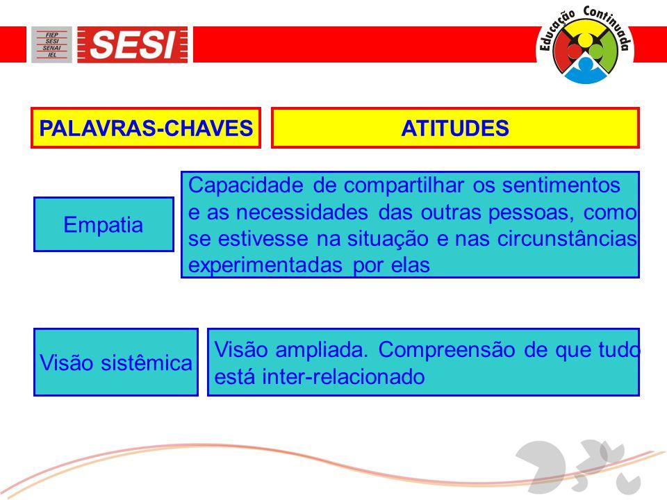 ATITUDESPALAVRAS-CHAVES Capacidade de compartilhar os sentimentos e as necessidades das outras pessoas, como se estivesse na situação e nas circunstân
