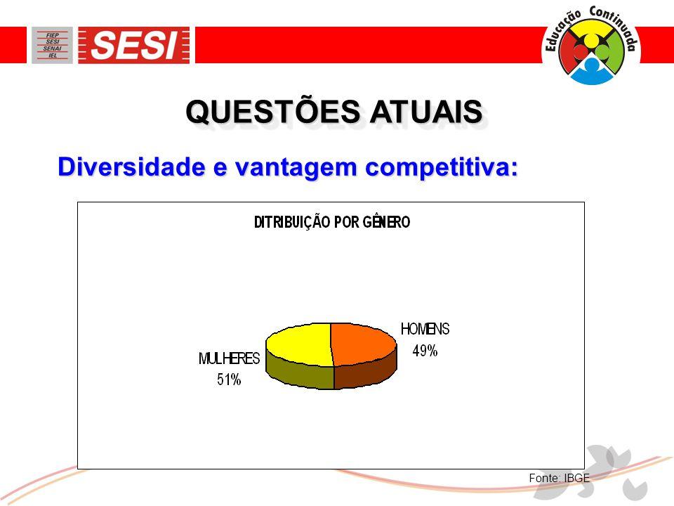 Diversidade e vantagem competitiva: QUESTÕES ATUAIS Fonte: IBGE