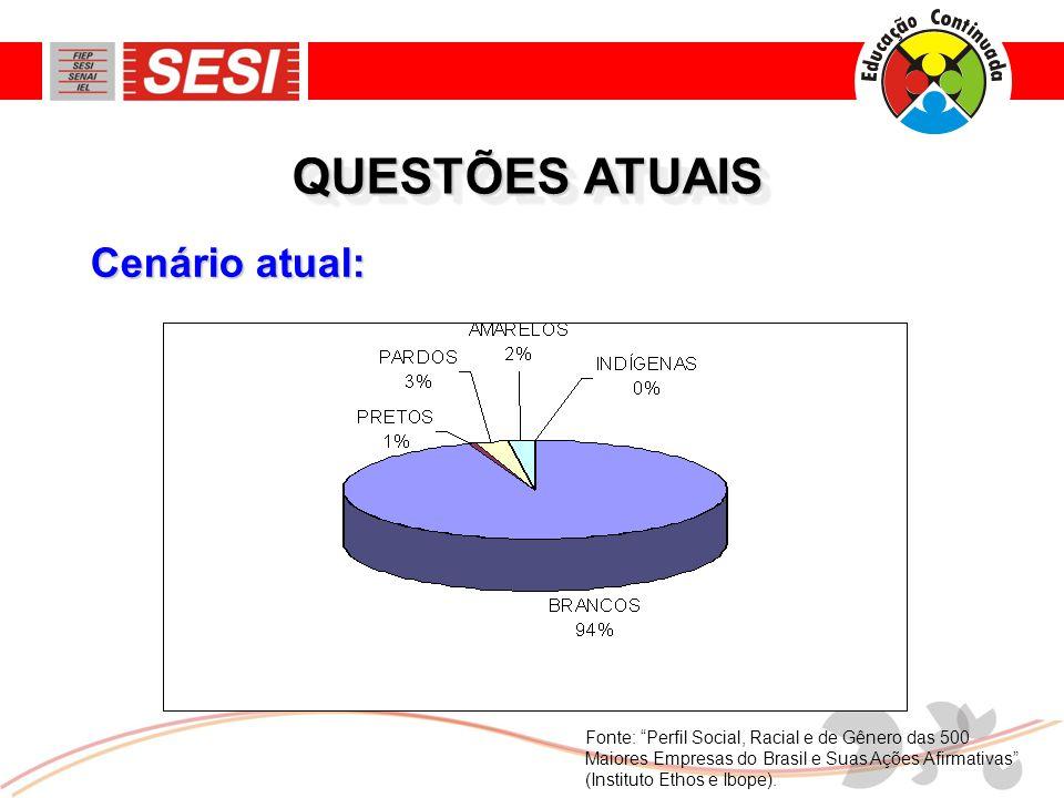 Cenário atual: QUESTÕES ATUAIS Fonte: Perfil Social, Racial e de Gênero das 500 Maiores Empresas do Brasil e Suas Ações Afirmativas (Instituto Ethos e Ibope).