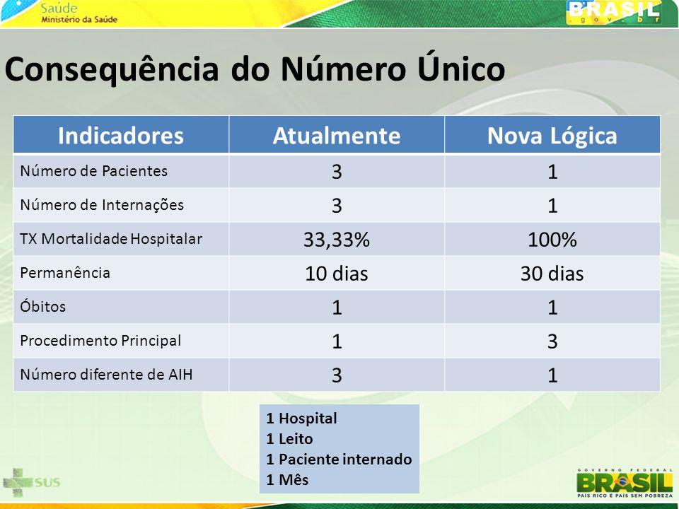 IndicadoresAtualmenteNova Lógica Número de Pacientes 31 Número de Internações 31 TX Mortalidade Hospitalar 33,33%100% Permanência 10 dias30 dias Óbito
