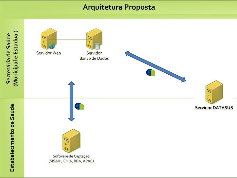 Criar Competência Preparar ambiente Planejar Processamento Controle de Acesso Cadastrar Faixa Autorização CID para Bloqueio