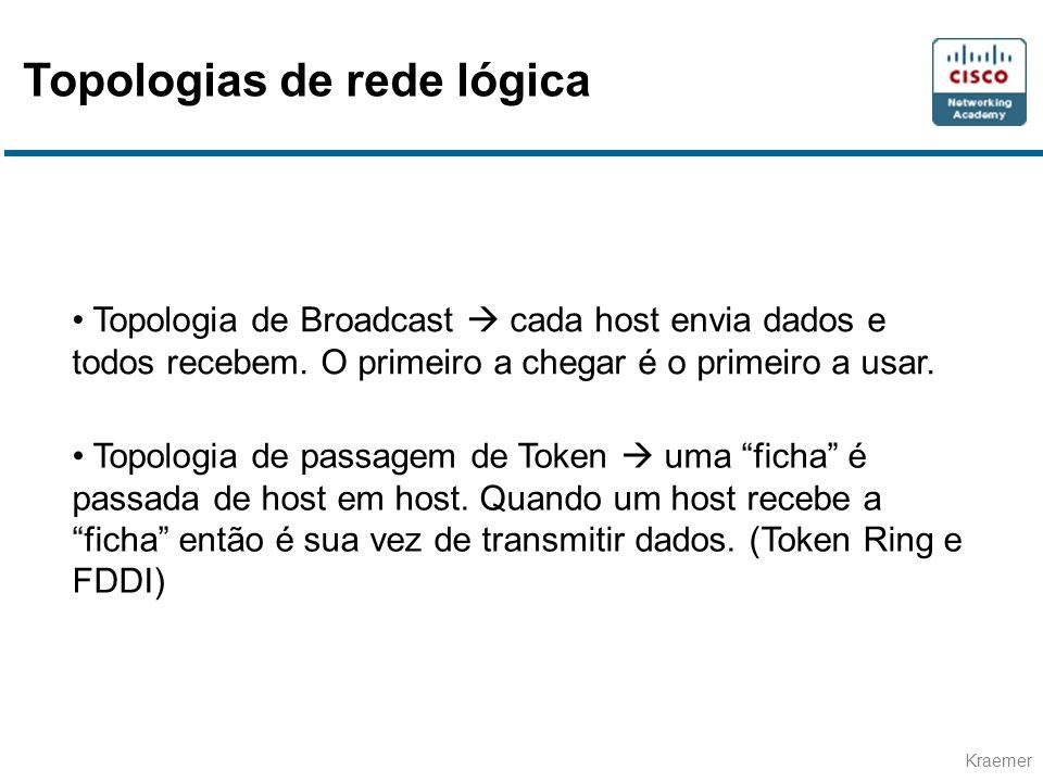 Kraemer • Topologia de Broadcast  cada host envia dados e todos recebem. O primeiro a chegar é o primeiro a usar. • Topologia de passagem de Token 