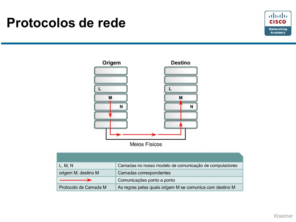 Kraemer Protocolos de rede