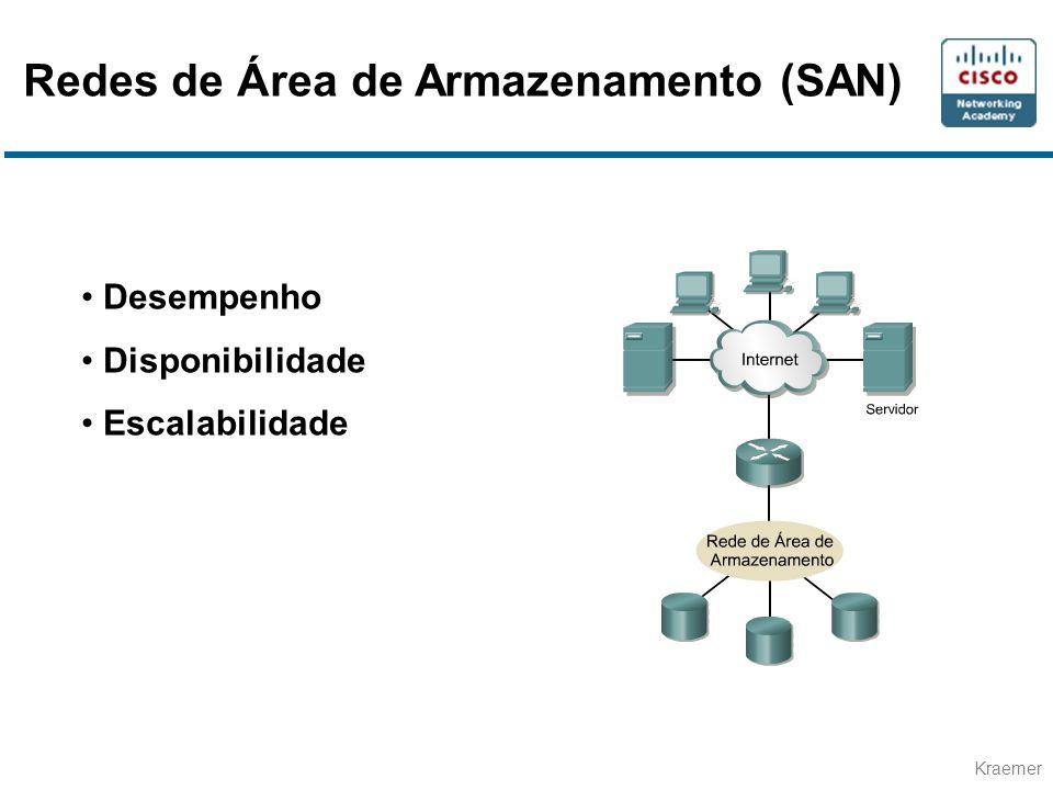 Kraemer • Desempenho • Disponibilidade • Escalabilidade Redes de Área de Armazenamento (SAN)