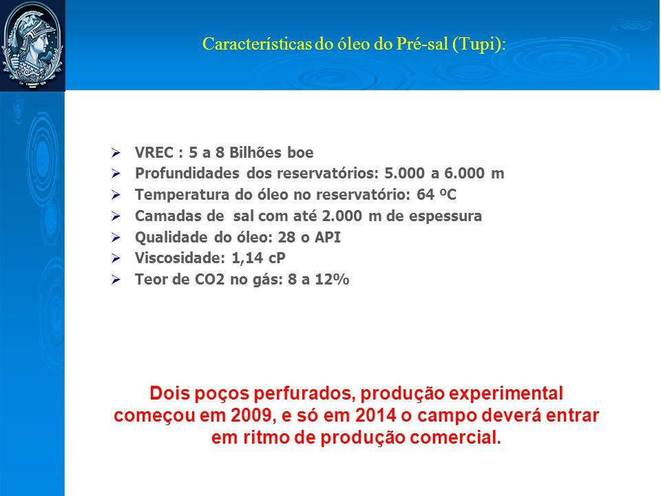 Características do óleo do Pré-sal (Tupi):  VREC : 5 a 8 Bilhões boe  Profundidades dos reservatórios: 5.000 a 6.000 m  Temperatura do óleo no rese