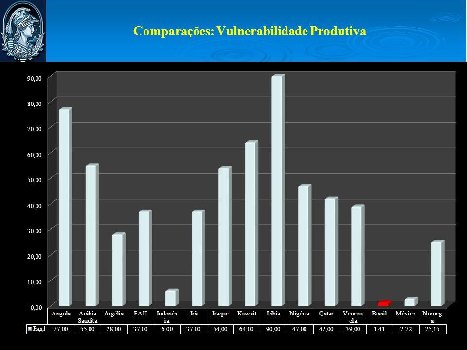 Comparações: Vulnerabilidade Produtiva