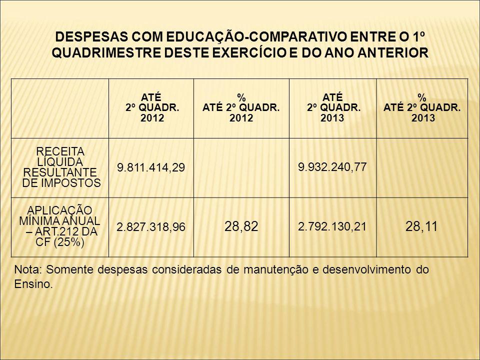 DESPESAS COM EDUCAÇÃO-COMPARATIVO ENTRE O 1º QUADRIMESTRE DESTE EXERCÍCIO E DO ANO ANTERIOR ATÉ 2º QUADR.