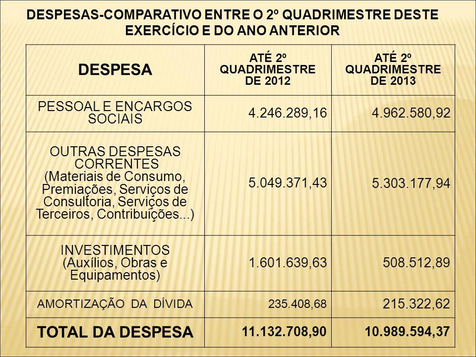 DESPESAS-COMPARATIVO ENTRE O 2º QUADRIMESTRE DESTE EXERCÍCIO E DO ANO ANTERIOR DESPESA ATÉ 2º QUADRIMESTRE DE 2012 ATÉ 2º QUADRIMESTRE DE 2013 PESSOAL E ENCARGOS SOCIAIS 4.246.289,16 4.962.580,92 OUTRAS DESPESAS CORRENTES (Materiais de Consumo, Premiações, Serviços de Consultoria, Serviços de Terceiros, Contribuições...) 5.049.371,43 5.303.177,94 INVESTIMENTOS (Auxílios, Obras e Equipamentos) 1.601.639,63 508.512,89 AMORTIZAÇÃO DA DÍVIDA235.408,68 215.322,62 TOTAL DA DESPESA 11.132.708,90 10.989.594,37