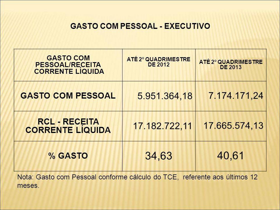 GASTO COM PESSOAL - EXECUTIVO GASTO COM PESSOAL/RECEITA CORRENTE LÍQUIDA ATÉ 2º QUADRIMESTRE DE 2012 ATÉ 2º QUADRIMESTRE DE 2013 GASTO COM PESSOAL 5.951.364,18 7.174.171,24 RCL - RECEITA CORRENTE LÍQUIDA 17.182.722,11 17.665.574,13 % GASTO 34,63 40,61 Nota: Gasto com Pessoal conforme cálculo do TCE, referente aos últimos 12 meses.