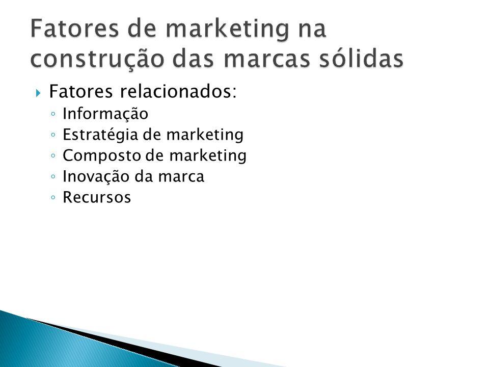 Fatores relacionados: ◦ Informação ◦ Estratégia de marketing ◦ Composto de marketing ◦ Inovação da marca ◦ Recursos