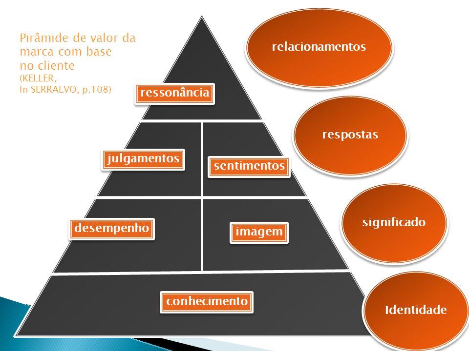 ressonância julgamentos sentimentos desempenho conhecimento imagem relacionamentos respostas significado Identidade Pirâmide de valor da marca com bas