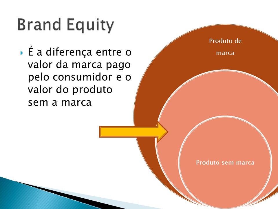  É a diferença entre o valor da marca pago pelo consumidor e o valor do produto sem a marca Produto de marca Produto sem marca