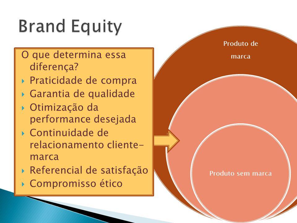 Produto de marca Produto sem marca O que determina essa diferença?  Praticidade de compra  Garantia de qualidade  Otimização da performance desejad