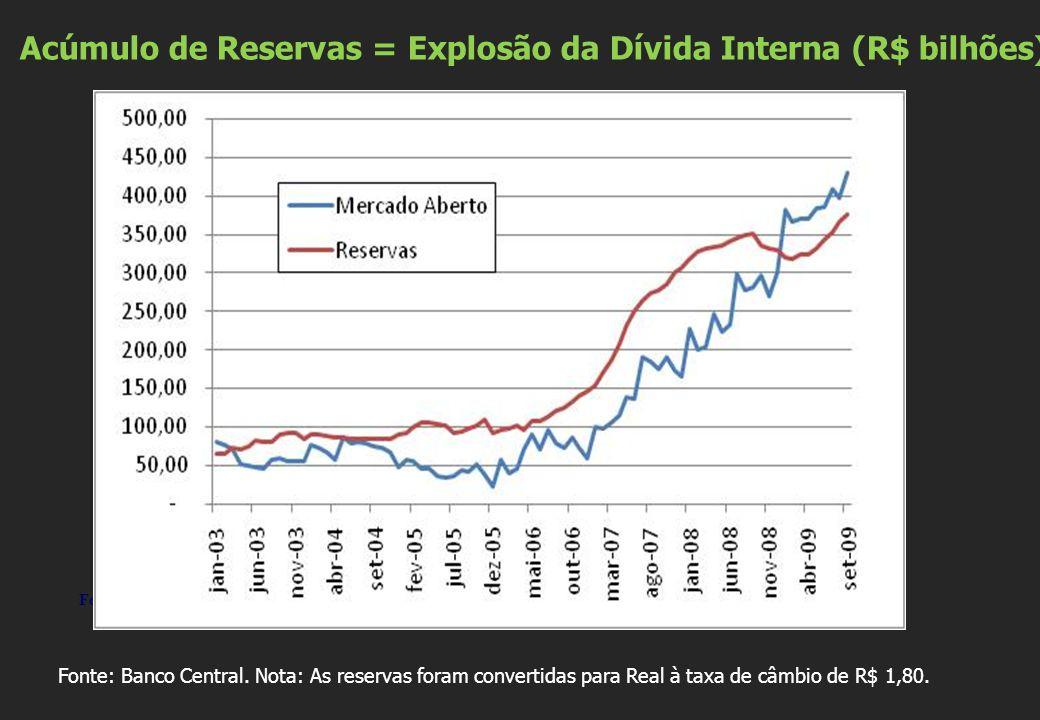 Acúmulo de Reservas = Explosão da Dívida Interna (R$ bilhões) Fonte: Banco Central Fonte: Banco Central.