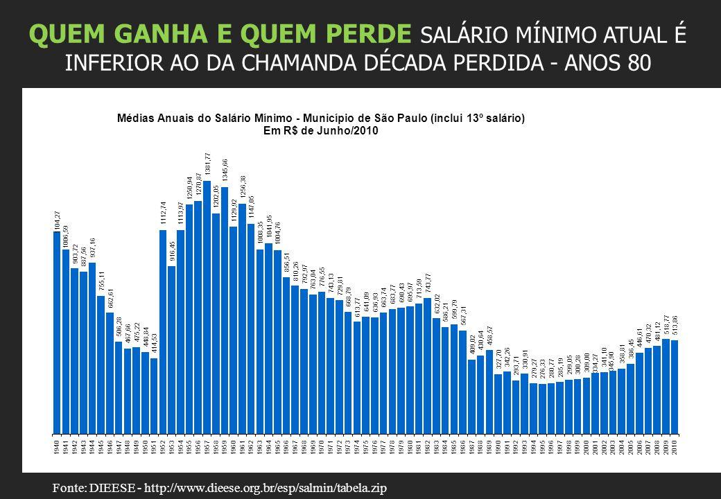 QUEM GANHA E QUEM PERDE SALÁRIO MÍNIMO ATUAL É INFERIOR AO DA CHAMANDA DÉCADA PERDIDA - ANOS 80 Fonte: DIEESE - http://www.dieese.org.br/esp/salmin/tabela.zip