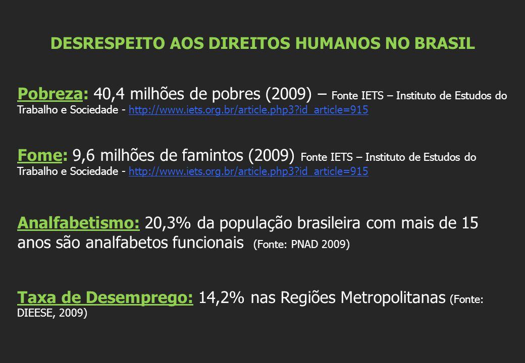 DESRESPEITO AOS DIREITOS HUMANOS NO BRASIL Pobreza: 40,4 milhões de pobres (2009) – Fonte IETS – Instituto de Estudos do Trabalho e Sociedade - http://www.iets.org.br/article.php3 id_article=915http://www.iets.org.br/article.php3 id_article=915 Fome: 9,6 milhões de famintos (2009) Fonte IETS – Instituto de Estudos do Trabalho e Sociedade - http://www.iets.org.br/article.php3 id_article=915http://www.iets.org.br/article.php3 id_article=915 Analfabetismo: 20,3% da população brasileira com mais de 15 anos são analfabetos funcionais (Fonte: PNAD 2009) Taxa de Desemprego: 14,2% nas Regiões Metropolitanas (Fonte: DIEESE, 2009)