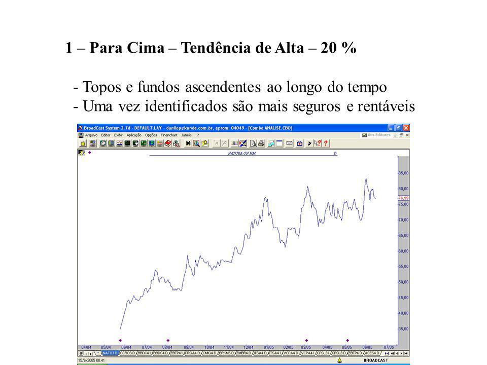 1 – Para Cima – Tendência de Alta – 20 % - Topos e fundos ascendentes ao longo do tempo - Uma vez identificados são mais seguros e rentáveis