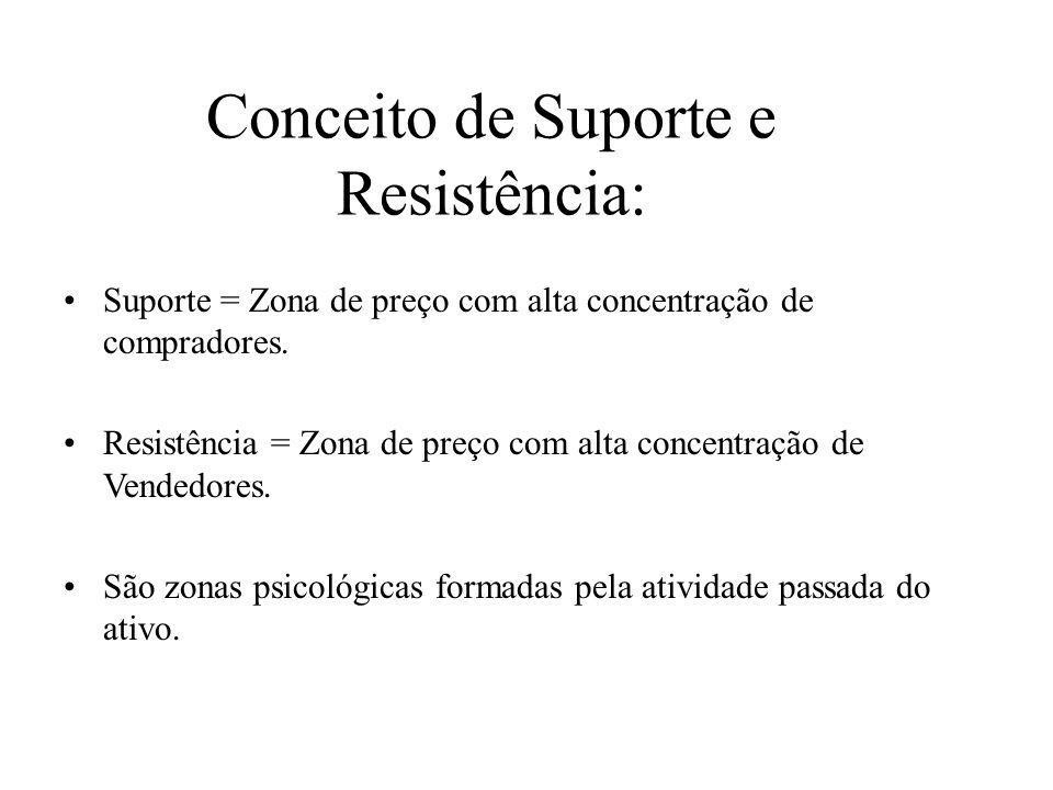 Conceito de Suporte e Resistência: •Suporte = Zona de preço com alta concentração de compradores.