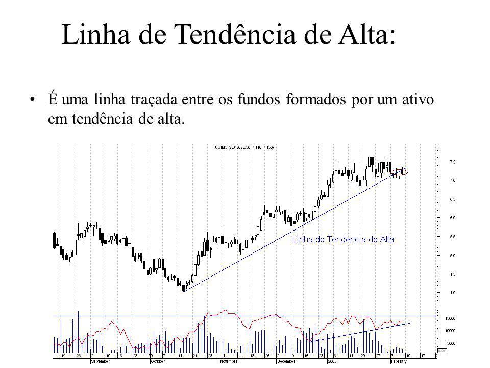Linha de Tendência de Alta: •É uma linha traçada entre os fundos formados por um ativo em tendência de alta.