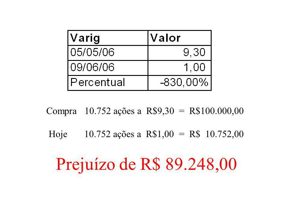 Compra 10.752 ações a R$9,30 = R$100.000,00 Hoje 10.752 ações a R$1,00 = R$ 10.752,00 Prejuízo de R$ 89.248,00