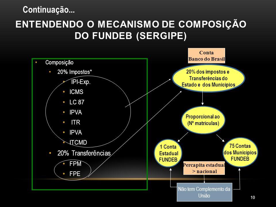 9 FPM FPE ICMS IPIexp LC 87 Composição do FUNDEB ITR ITCMD IPVA • 16,66% em 2007 • 18,33% em 2008 e • 20% a partir de 2009 • 6,66% em 2007 • 13,33% em