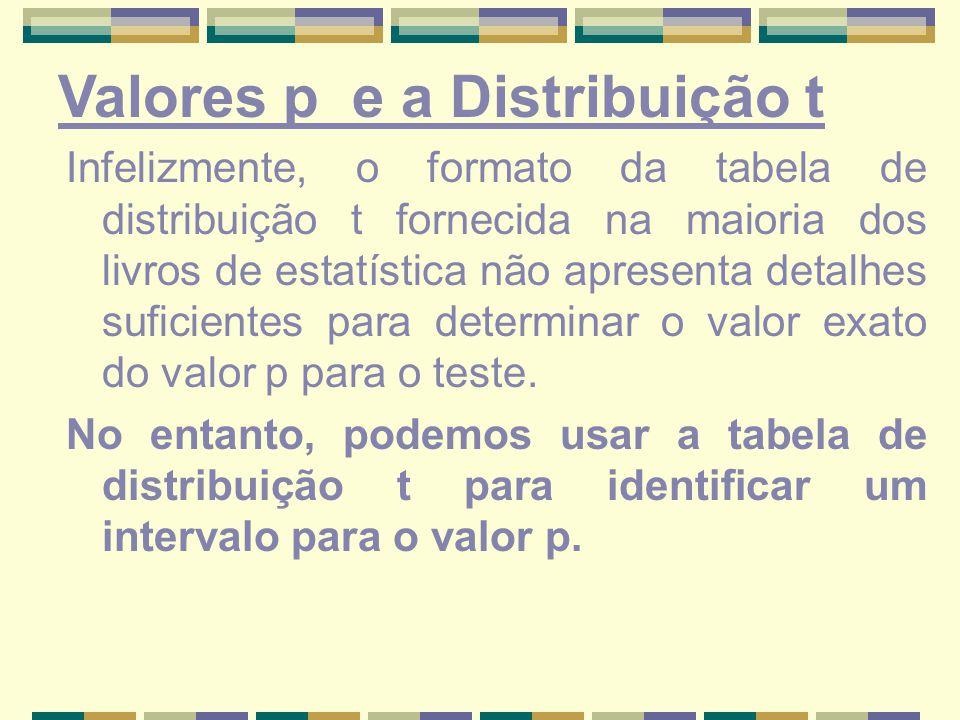 Infelizmente, o formato da tabela de distribuição t fornecida na maioria dos livros de estatística não apresenta detalhes suficientes para determinar