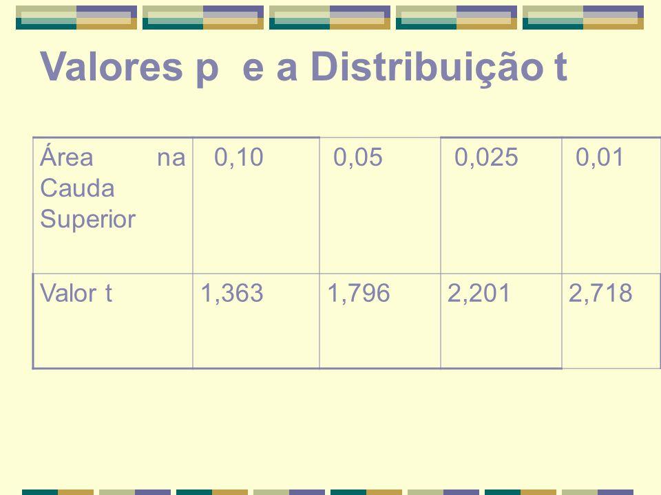 Área na Cauda Superior 0,10 0,05 0,025 0,01 Valor t1,3631,7962,2012,718