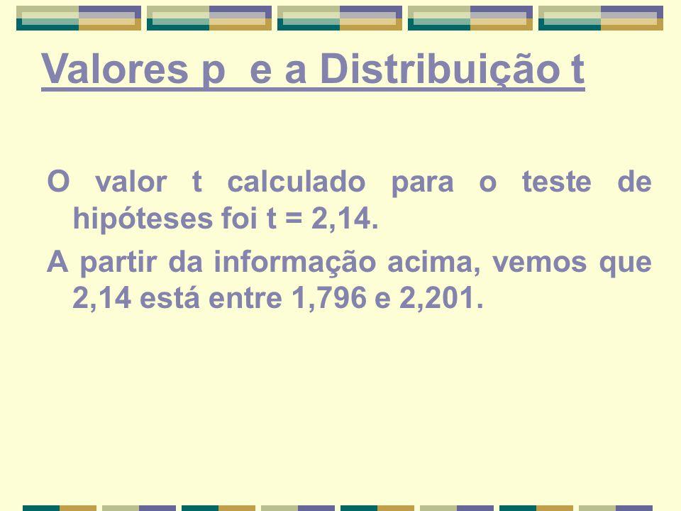 O valor t calculado para o teste de hipóteses foi t = 2,14. A partir da informação acima, vemos que 2,14 está entre 1,796 e 2,201. Valores p e a Distr