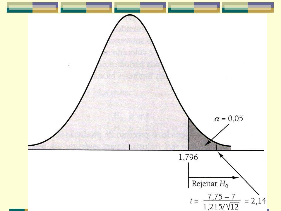 Como 2,14 é maior do que 1,796, a hipótese nula é rejeitada.