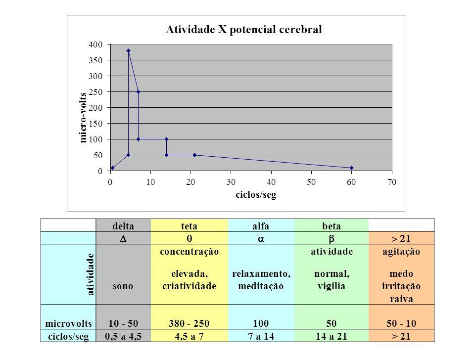 deltatetaalfabeta  atividade concentração atividadeagitação elevada,relaxamento,normal,medo sonocriatividademeditaçãovigiliairritação raiva microvolts10 - 50380 - 2501005050 - 10 ciclos/seg0,5 a 4,54,5 a 77 a 1414 a 21> 21