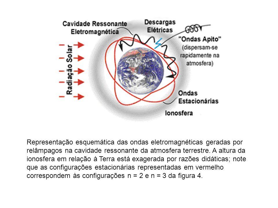 Representação esquemática das ondas eletromagnéticas geradas por relâmpagos na cavidade ressonante da atmosfera terrestre.