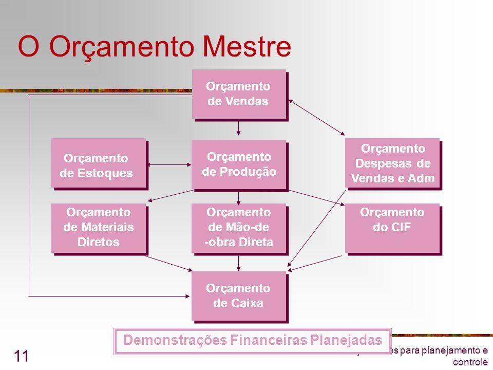 Orçamentos para planejamento e controle 11 O Orçamento Mestre Orçamento de Materiais Diretos Orçamento de Estoques Orçamento de Produção Orçamento Des