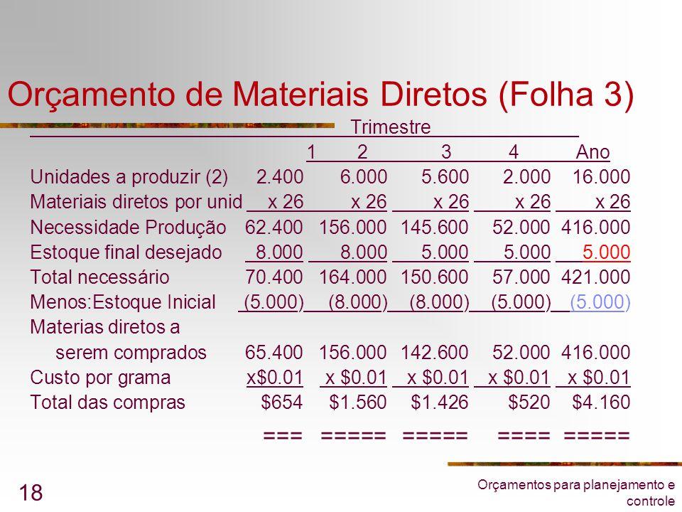 Orçamentos para planejamento e controle 18 Orçamento de Materiais Diretos (Folha 3) ____________Trimestre______________ 1 2 3 4 Ano Unidades a produzi