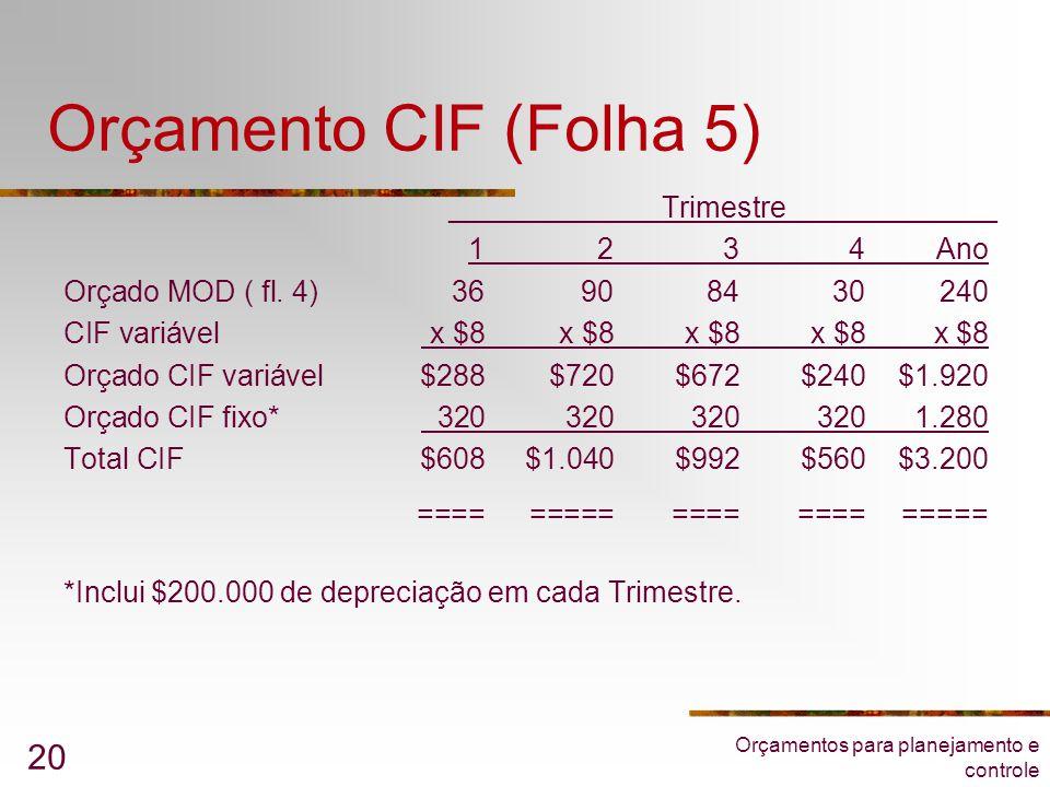 Orçamentos para planejamento e controle 20 Orçamento CIF (Folha 5) _____________Trimestre_____________ 1234Ano Orçado MOD ( fl. 4)36908430240 CIF vari