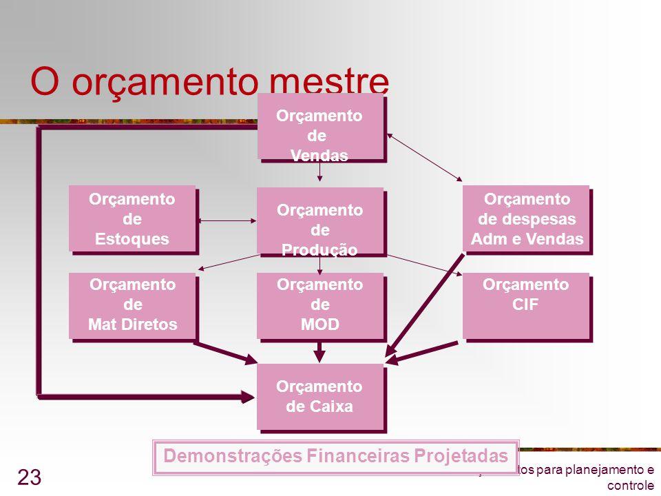 Orçamentos para planejamento e controle 23 O orçamento mestre Orçamento de Mat Diretos Orçamento de Estoques Orçamento de Produção Orçamento de despes