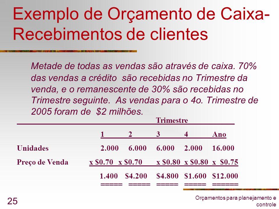 Orçamentos para planejamento e controle 25 Exemplo de Orçamento de Caixa- Recebimentos de clientes Metade de todas as vendas são através de caixa. 70%