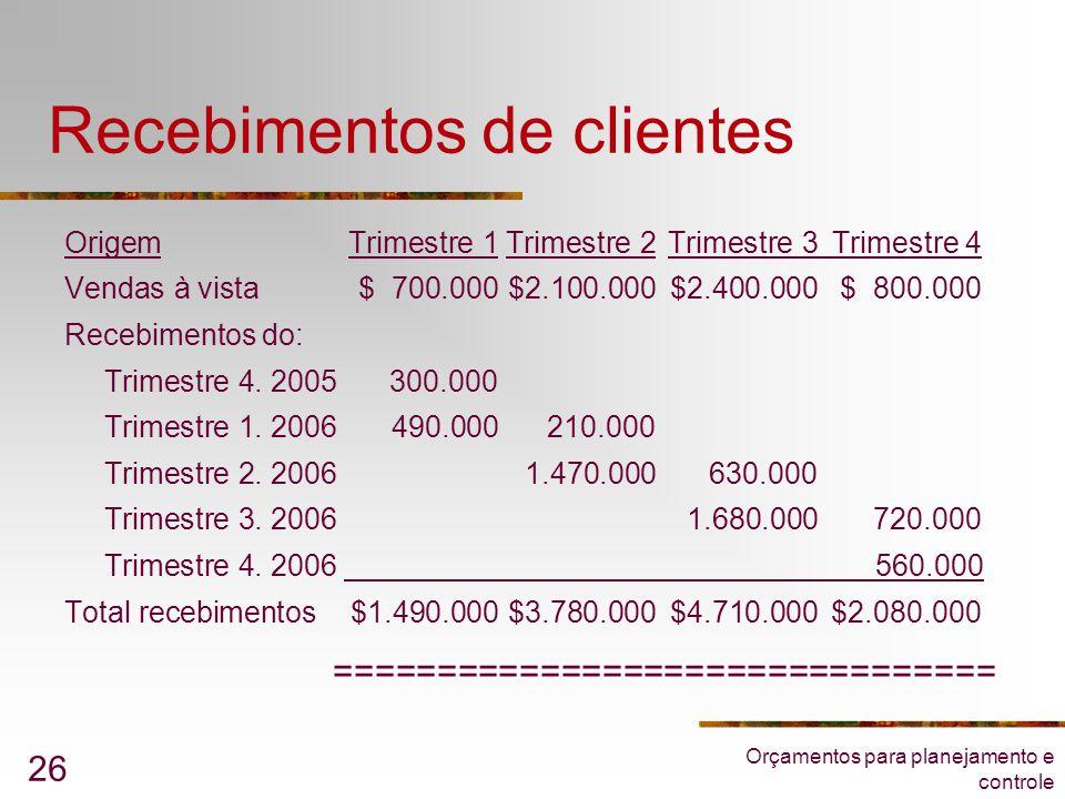 Orçamentos para planejamento e controle 26 Recebimentos de clientes OrigemTrimestre 1Trimestre 2Trimestre 3Trimestre 4 Vendas à vista$ 700.000$2.100.0