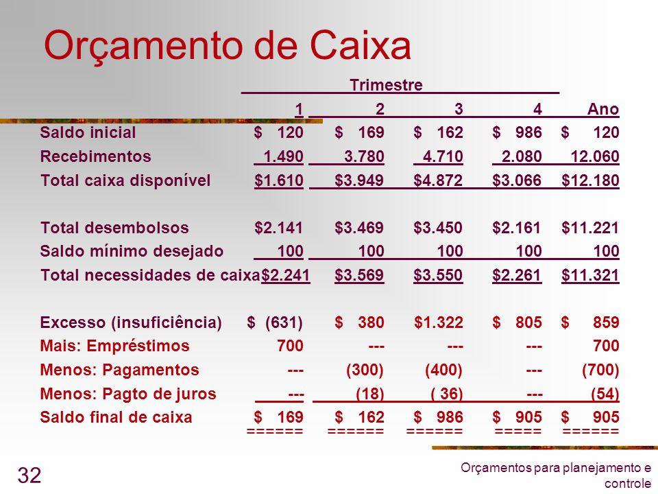Orçamentos para planejamento e controle 32 Orçamento de Caixa ____ ______Trimestre_______________ 1 234Ano Saldo inicial$ 120 $ 169$ 162$ 986$ 120 Rec
