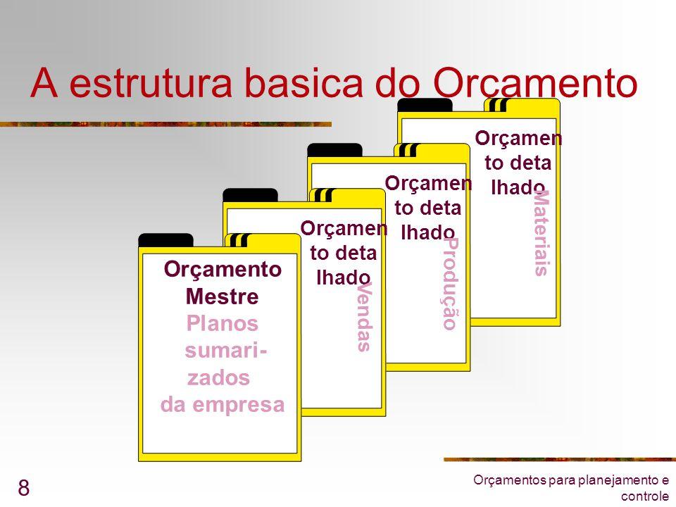 Orçamentos para planejamento e controle 8 A estrutura basica do Orçamento Orçamen to deta lhado Orçamen to deta lhado Orçamen to deta lhado Orçamento