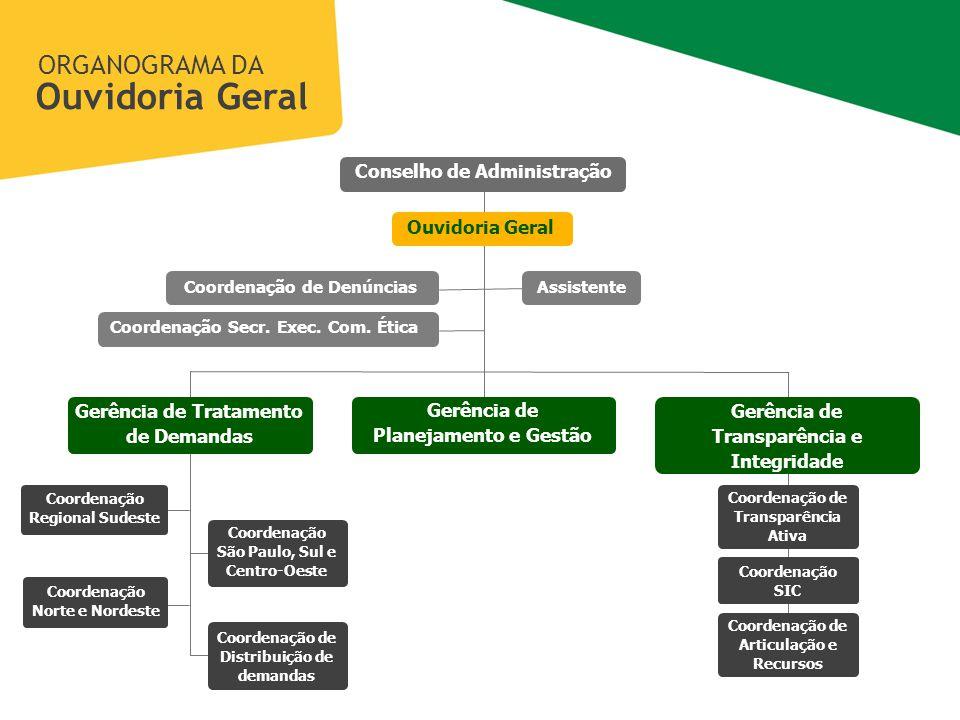 Coordenação de Denúncias Coordenação Secr.Exec. Com.