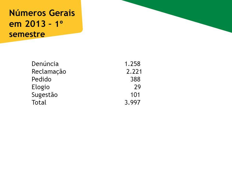 Números Gerais em 2013 – 1º semestre Denúncia 1.258 Reclamação 2.221 Pedido 388 Elogio 29 Sugestão 101 Total 3.997