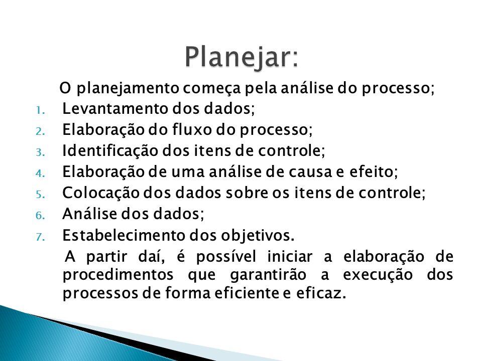 O planejamento começa pela análise do processo; 1. Levantamento dos dados; 2. Elaboração do fluxo do processo; 3. Identificação dos itens de controle;