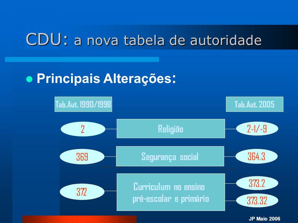 JP Maio 2006 CDU: a nova tabela de autoridade  Principais Alterações : 2 Religião 2-1/-9 Segurança social 369 364.3 Curriculum no ensino pré-escolar