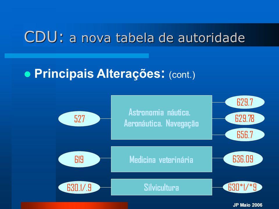 JP Maio 2006 CDU: a nova tabela de autoridade  Principais Alterações : (cont.) Astronomia náutica. Aeronáutica. Navegação 527 629.7 629.78 656.7 Medi