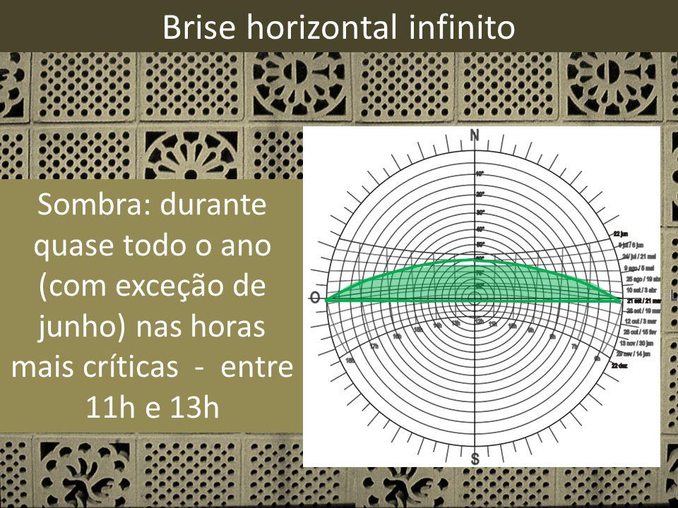 Sombra: durante quase todo o ano (com exceção de junho) nas horas mais críticas - entre 11h e 13h Brise horizontal infinito