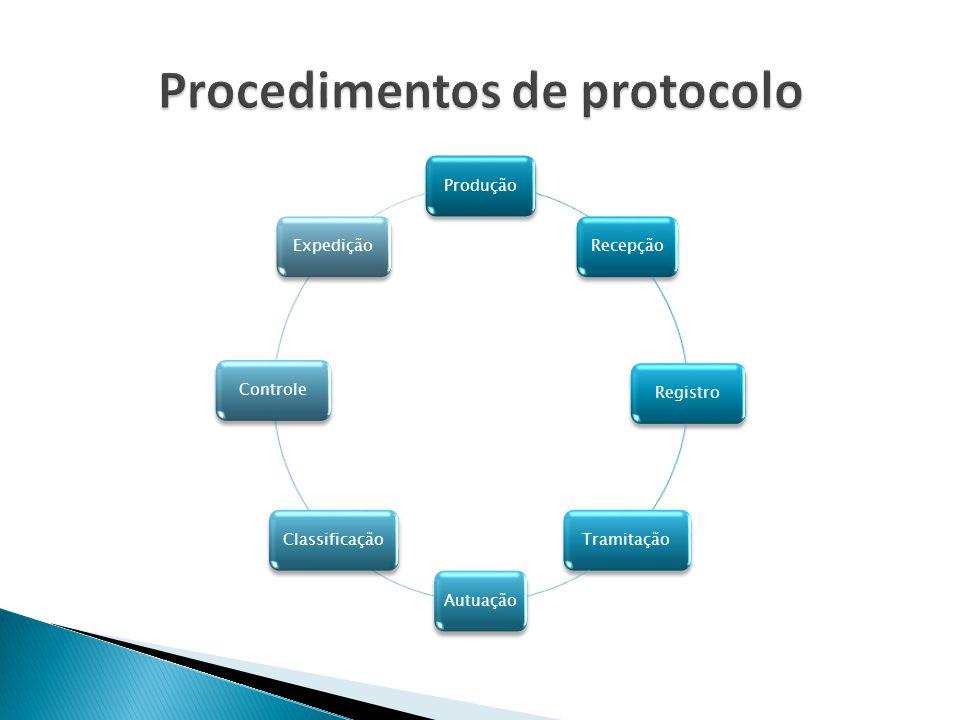 ProduçãoRecepçãoRegistroTramitaçãoAutuaçãoClassificaçãoControleExpedição