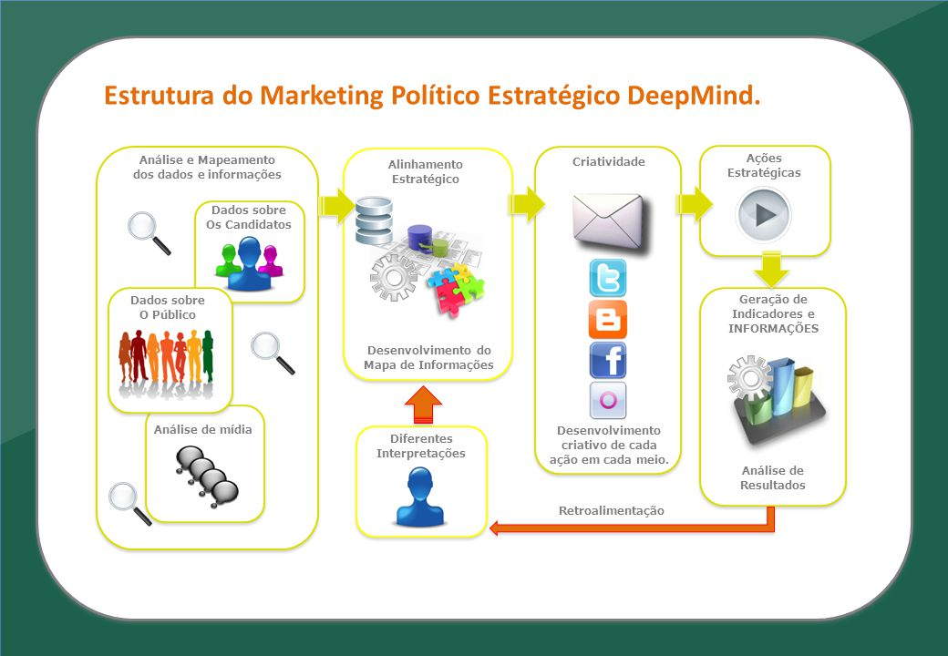 Estrutura do Marketing Político Estratégico DeepMind. Análise e Mapeamento dos dados e informações Geração de Indicadores e INFORMAÇÕES Diferentes Int